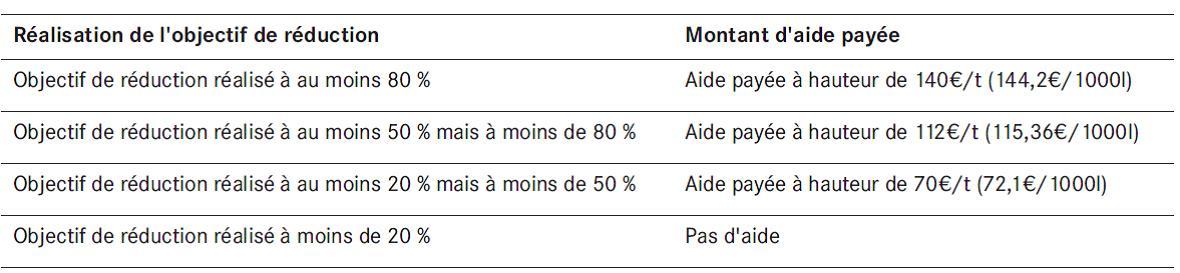 aide_reduction_lait2